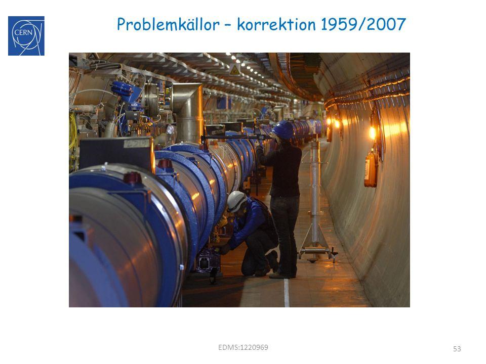 Problemkällor – korrektion 1959/2007