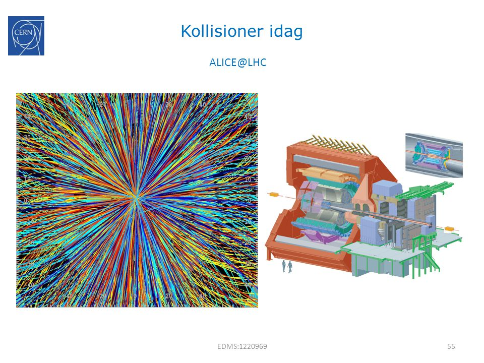 Kollisioner idag ALICE@LHC EDMS:1220969