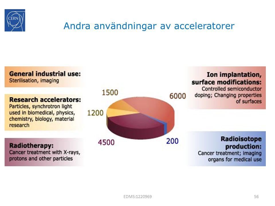 Andra användningar av acceleratorer