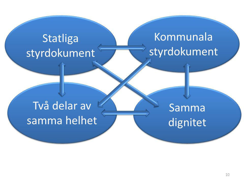 Statliga styrdokument Kommunala styrdokument