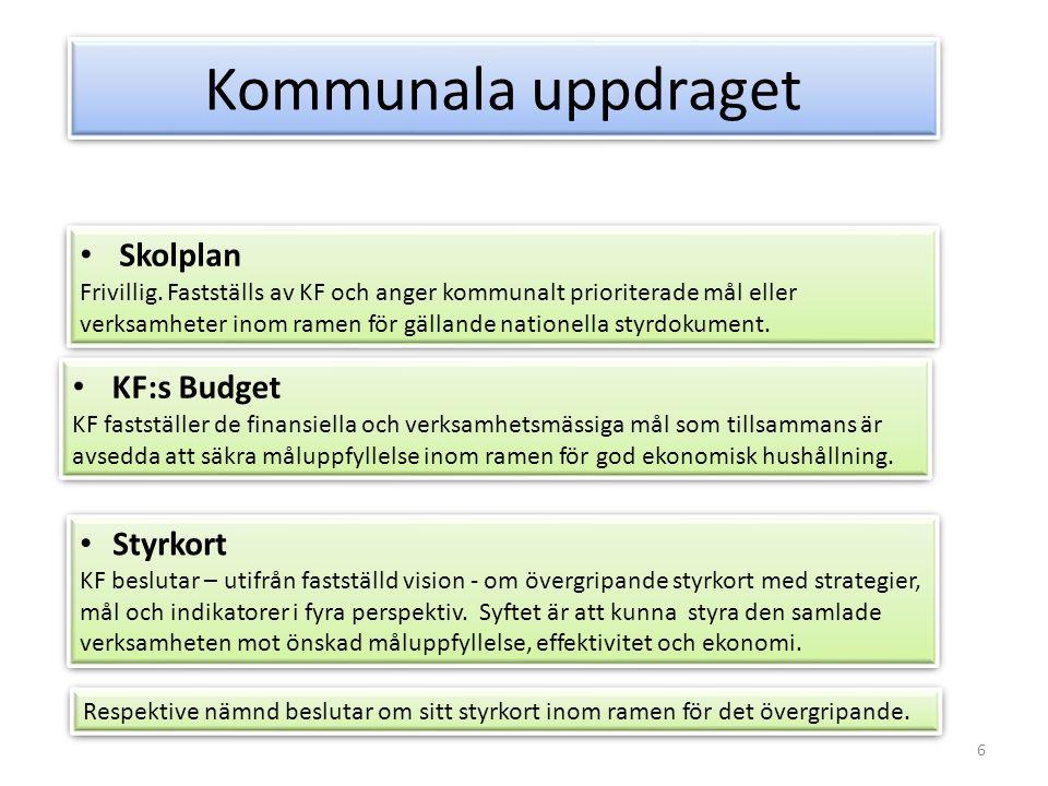Kommunala uppdraget Skolplan KF:s Budget Styrkort