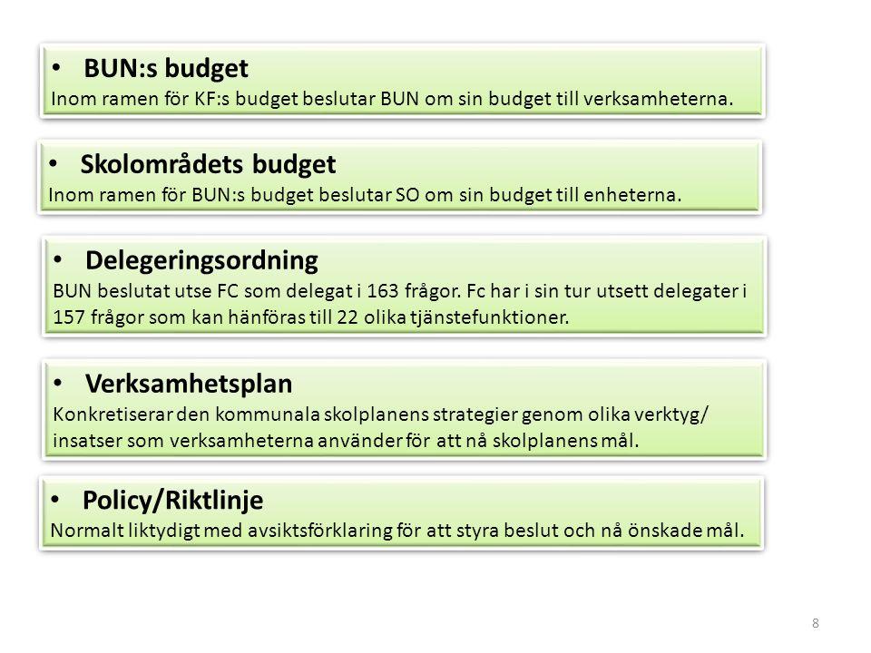 BUN:s budget Skolområdets budget Delegeringsordning Verksamhetsplan