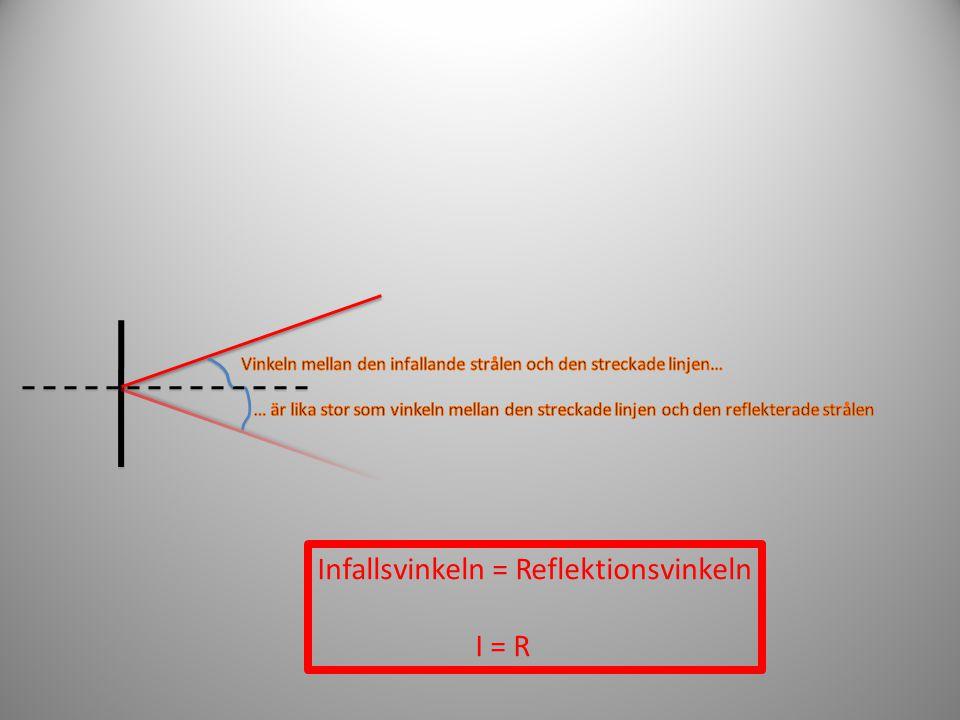 Infallsvinkeln = Reflektionsvinkeln I = R