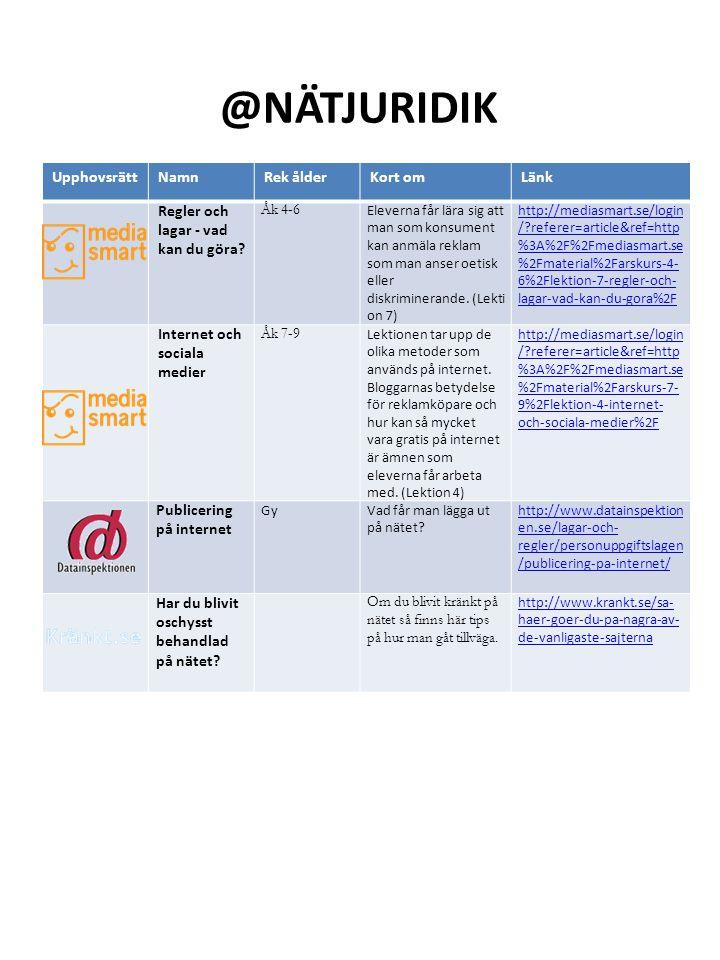 @Nätjuridik Upphovsrätt Namn Rek ålder Kort om Länk