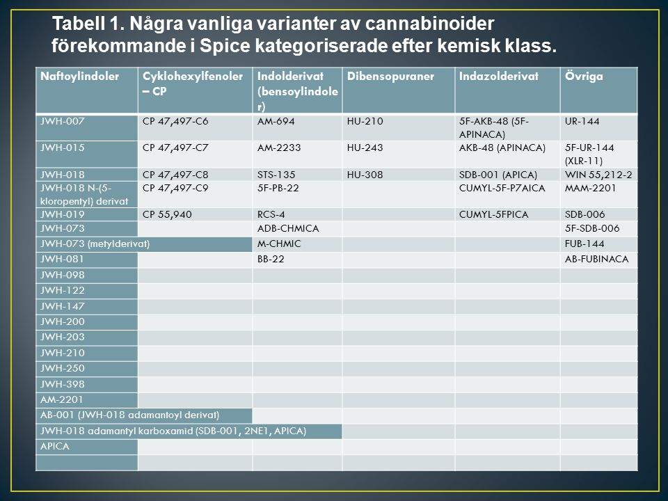 Tabell 1. Några vanliga varianter av cannabinoider förekommande i Spice kategoriserade efter kemisk klass.
