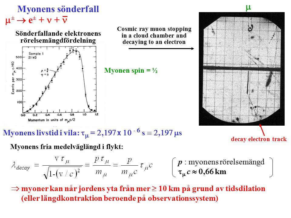 m Myonens sönderfall m±  e± + n + n