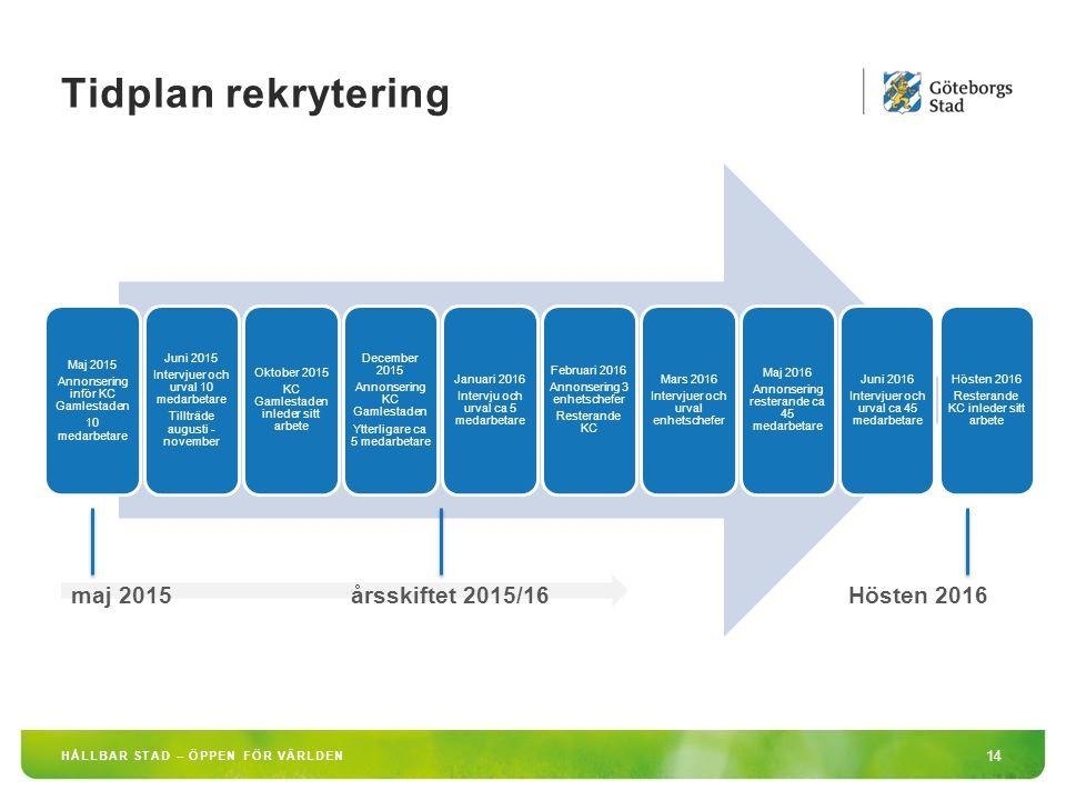 Tidplan rekrytering maj 2015 årsskiftet 2015/16 Hösten 2016 Maj 2015