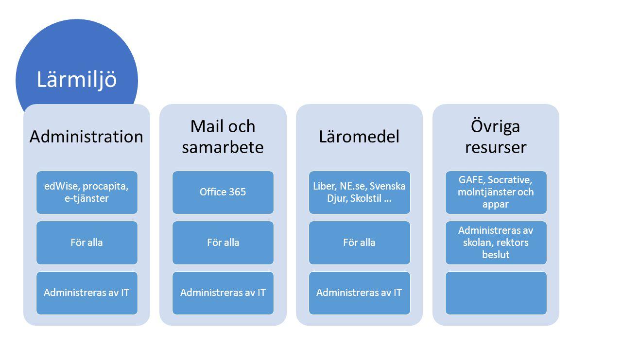 Lärmiljö Administration Mail och samarbete Läromedel Övriga resurser