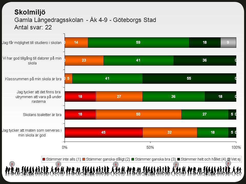 Skolmiljö Gamla Långedragsskolan - Åk 4-9 - Göteborgs Stad