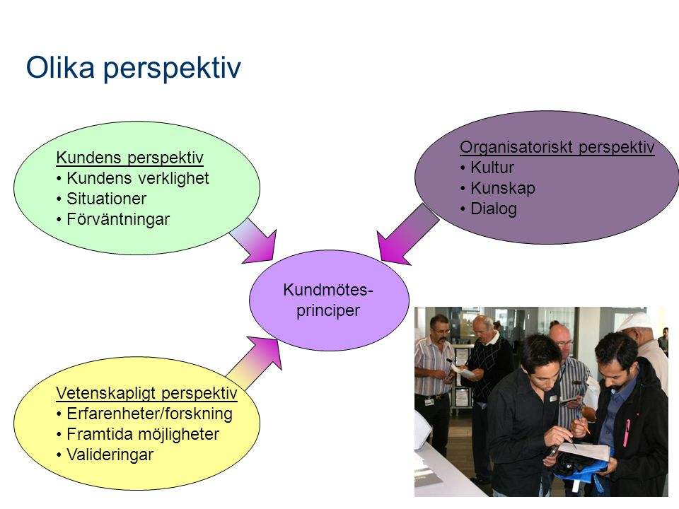 Olika perspektiv Organisatoriskt perspektiv Kundens perspektiv Kultur