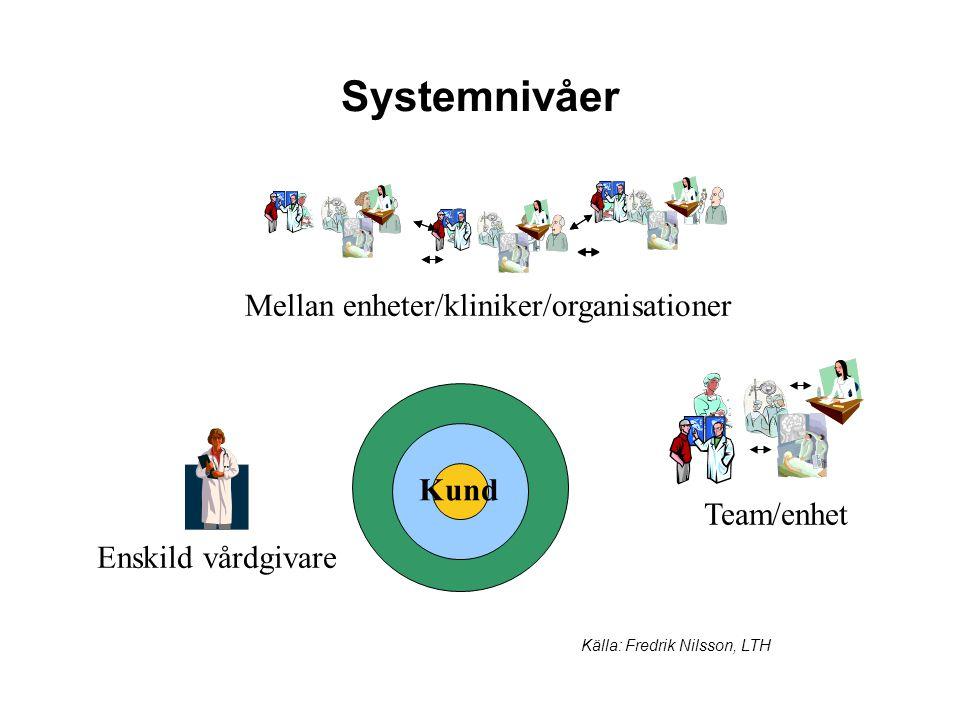 Mellan enheter/kliniker/organisationer