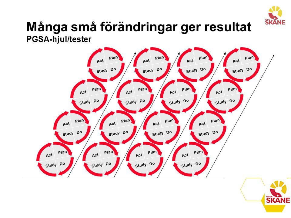 Många små förändringar ger resultat PGSA-hjul/tester