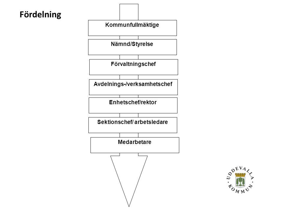 Avdelnings-/verksamhetschef Sektionschef/ arbetsledare