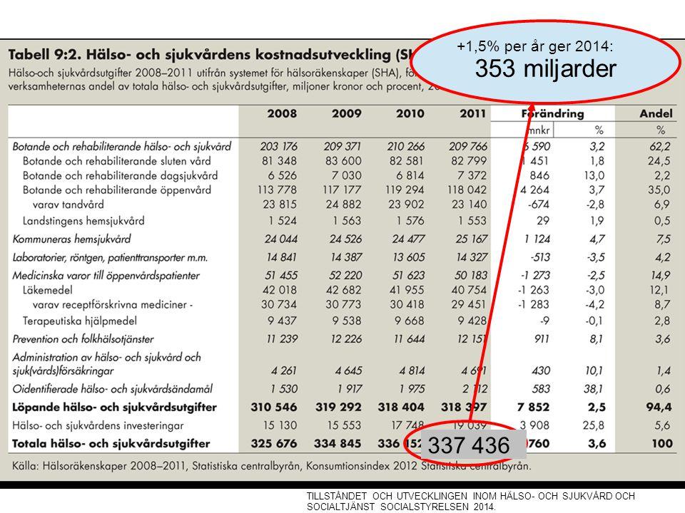 353 miljarder 337 436 +1,5% per år ger 2014:
