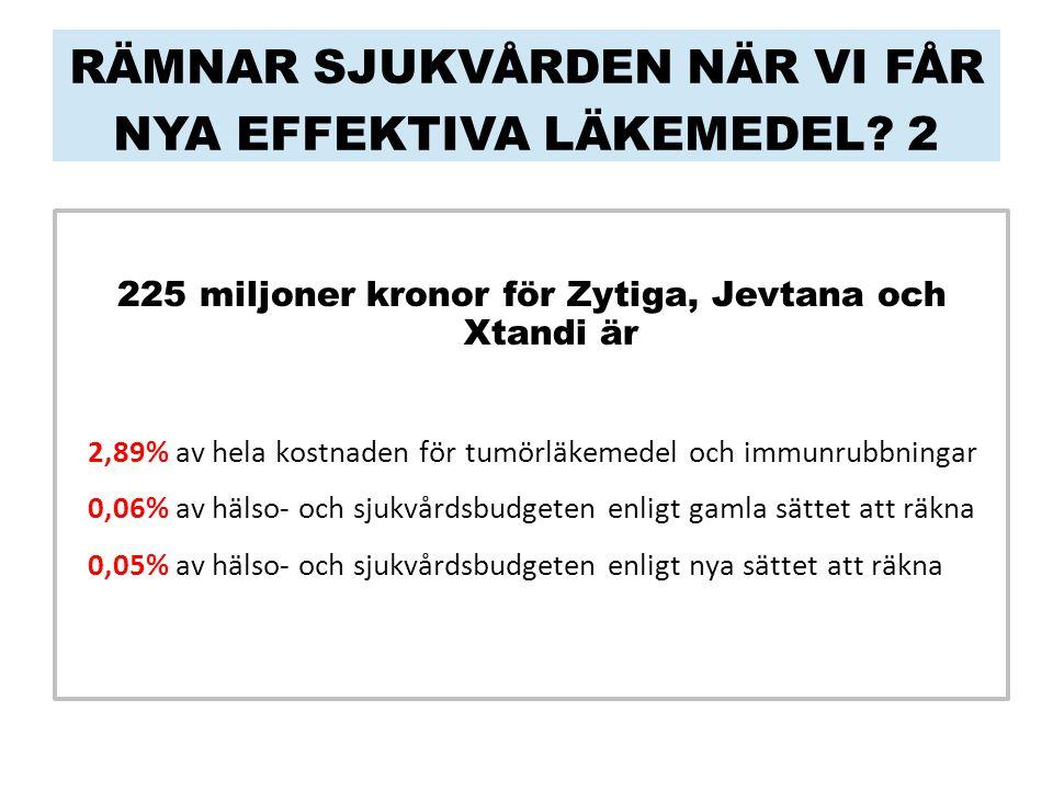 RÄMNAR SJUKVÅRDEN NÄR VI FÅR NYA EFFEKTIVA LÄKEMEDEL 2