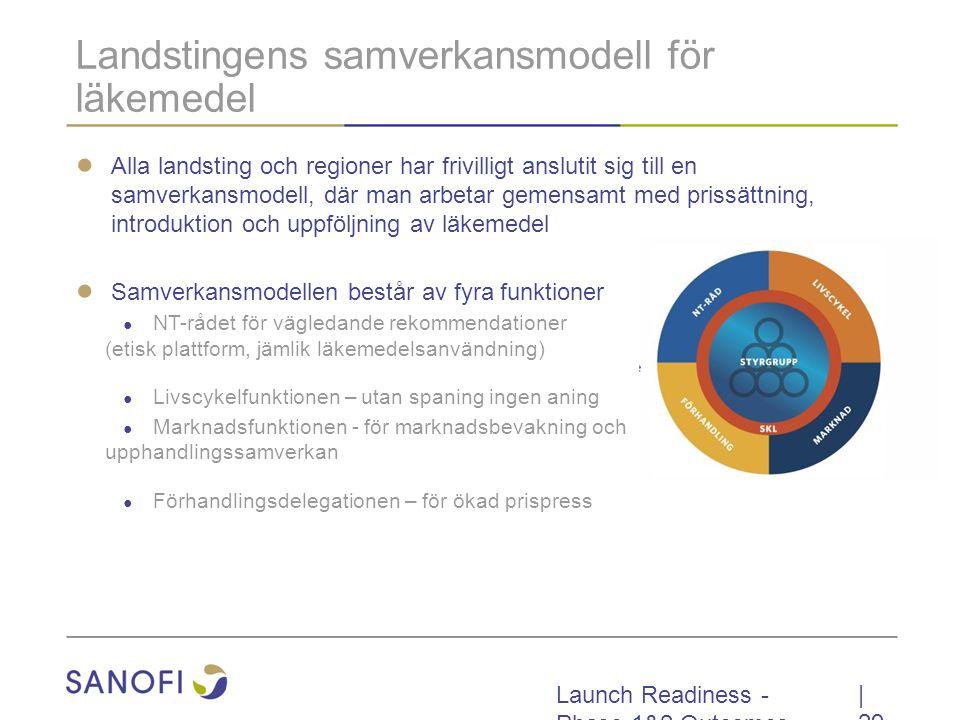 Landstingens samverkansmodell för läkemedel