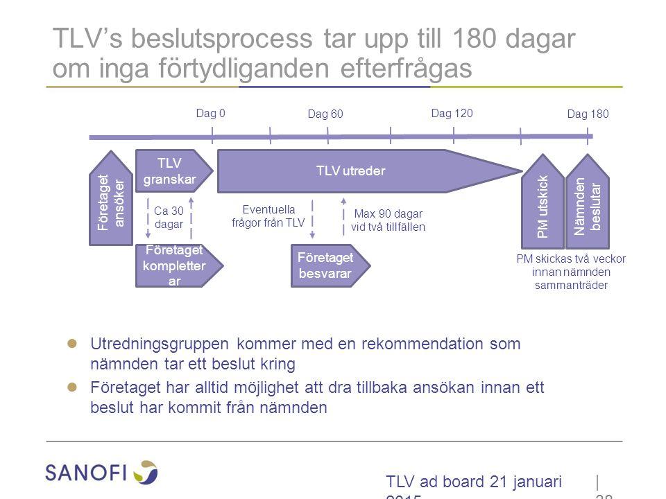TLV's beslutsprocess tar upp till 180 dagar om inga förtydliganden efterfrågas