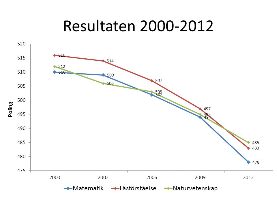 Resultaten 2000-2012 Resultatutveckling i Sverige 2000-2012.