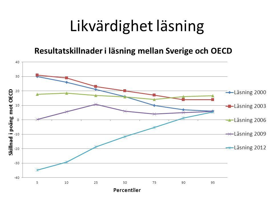 Likvärdighet läsning En jämförelse av percentilvärden för prestationer i Sverige med motsvarande percentilvärden för OECD som helhet.