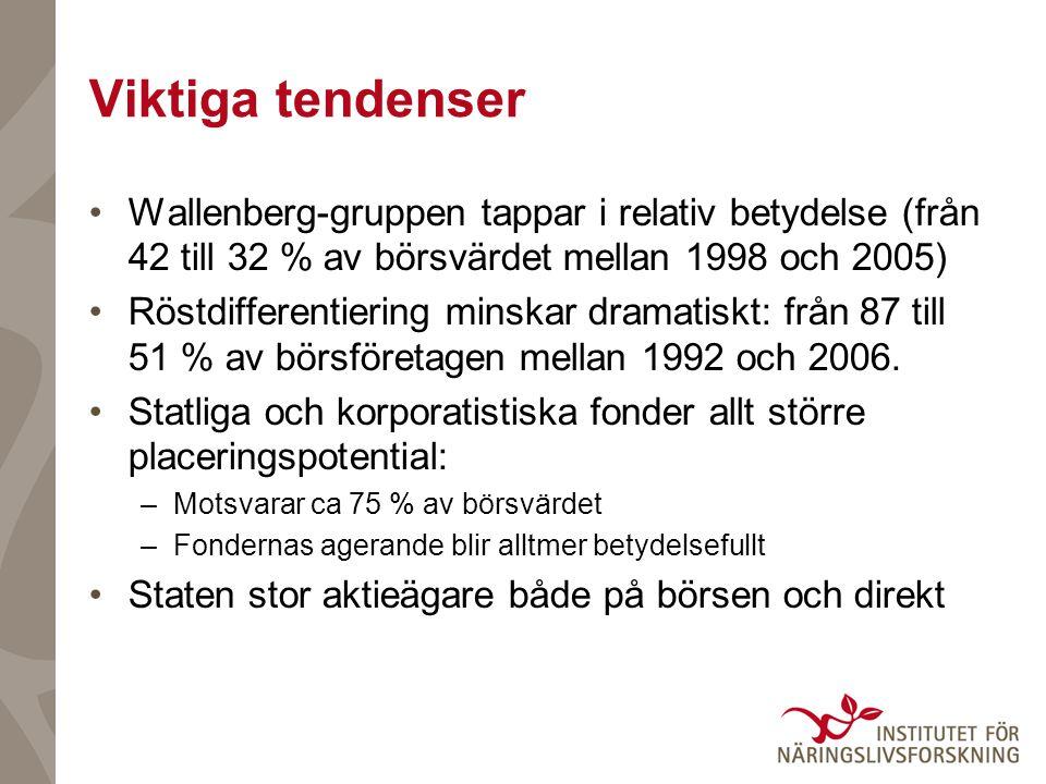 Viktiga tendenser Wallenberg-gruppen tappar i relativ betydelse (från 42 till 32 % av börsvärdet mellan 1998 och 2005)