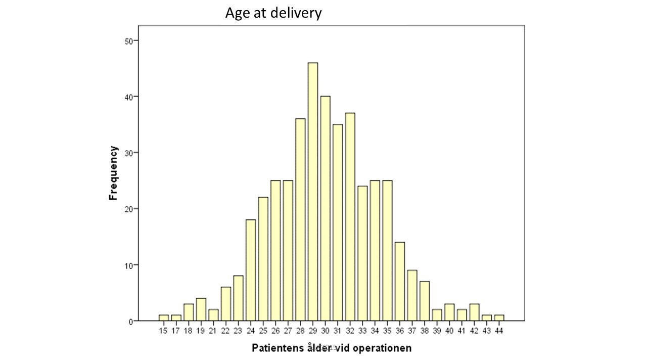Age at delivery EU 2015