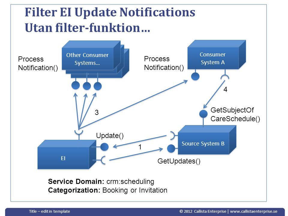 Filter EI Update Notifications Utan filter-funktion…