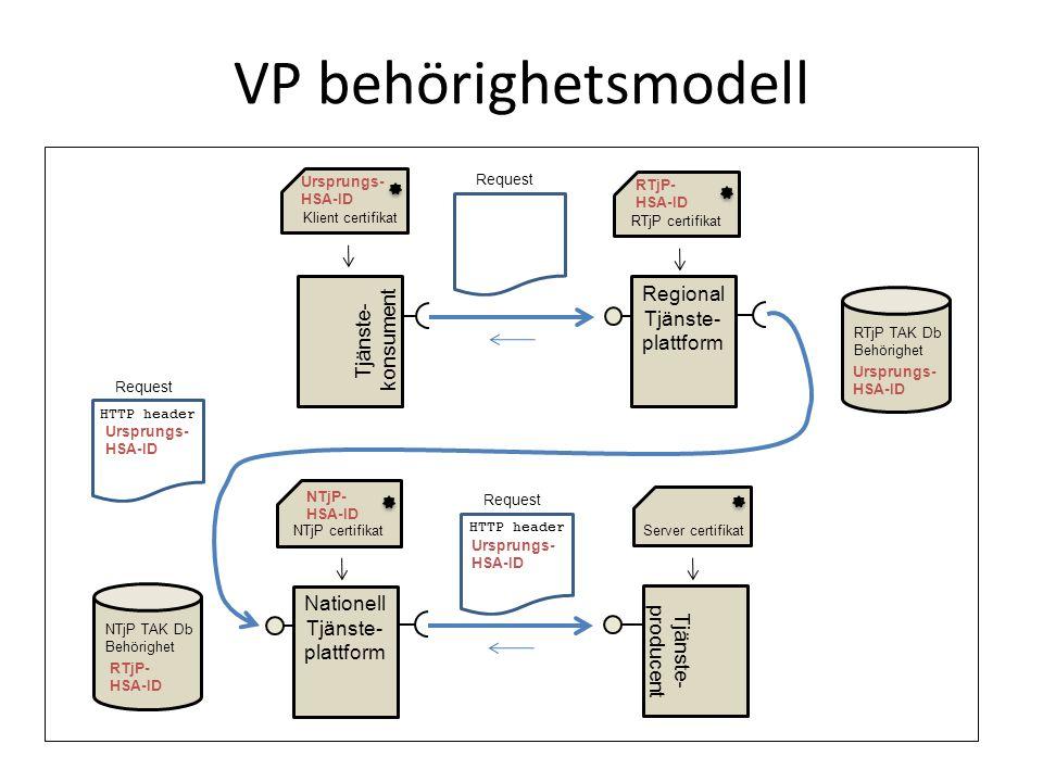 VP behörighetsmodell Regional konsument Nationell Tjänste- plattform