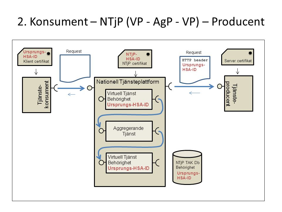 2. Konsument – NTjP (VP - AgP - VP) – Producent