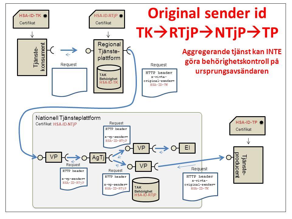 Original sender id TKRTjPNTjPTP
