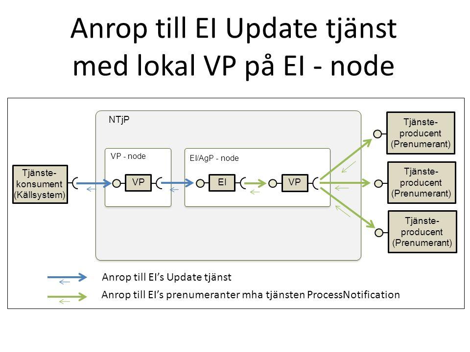 Anrop till EI Update tjänst med lokal VP på EI - node