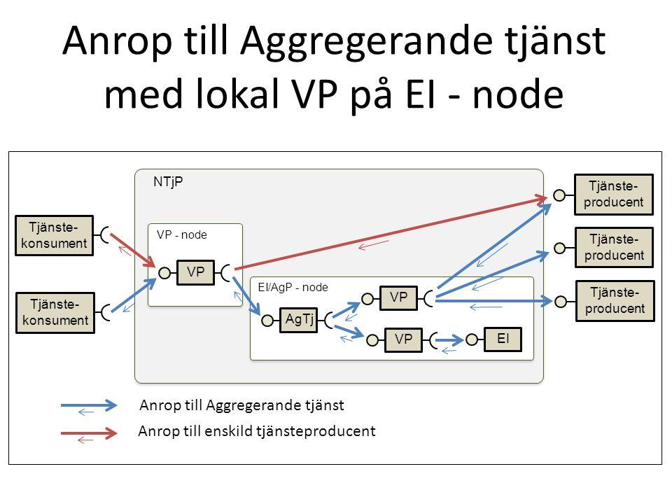 Anrop till Aggregerande tjänst med lokal VP på EI - node