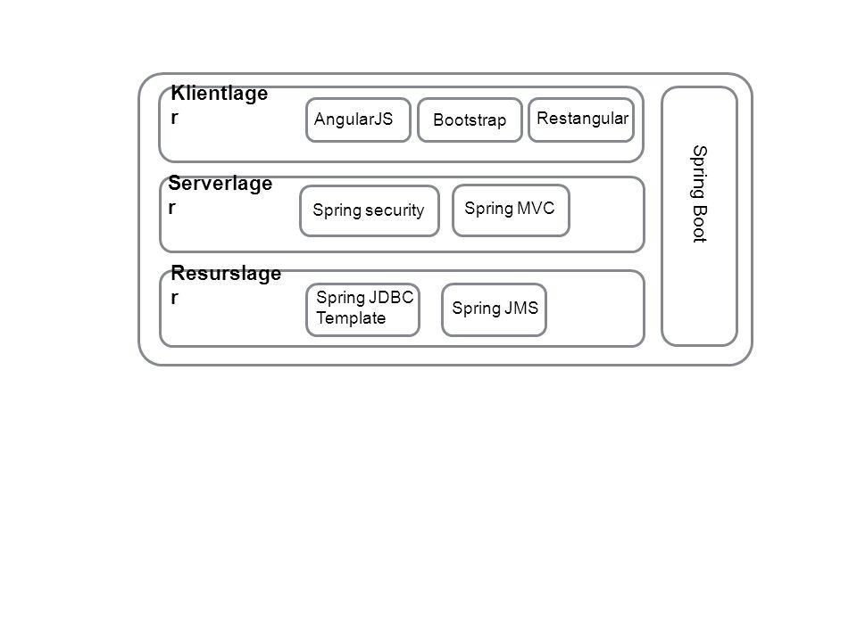 Klientlager Serverlager Resurslager Spring Boot AngularJS Bootstrap