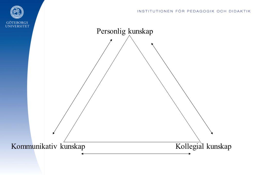 Personlig kunskap Kommunikativ kunskap Kollegial kunskap
