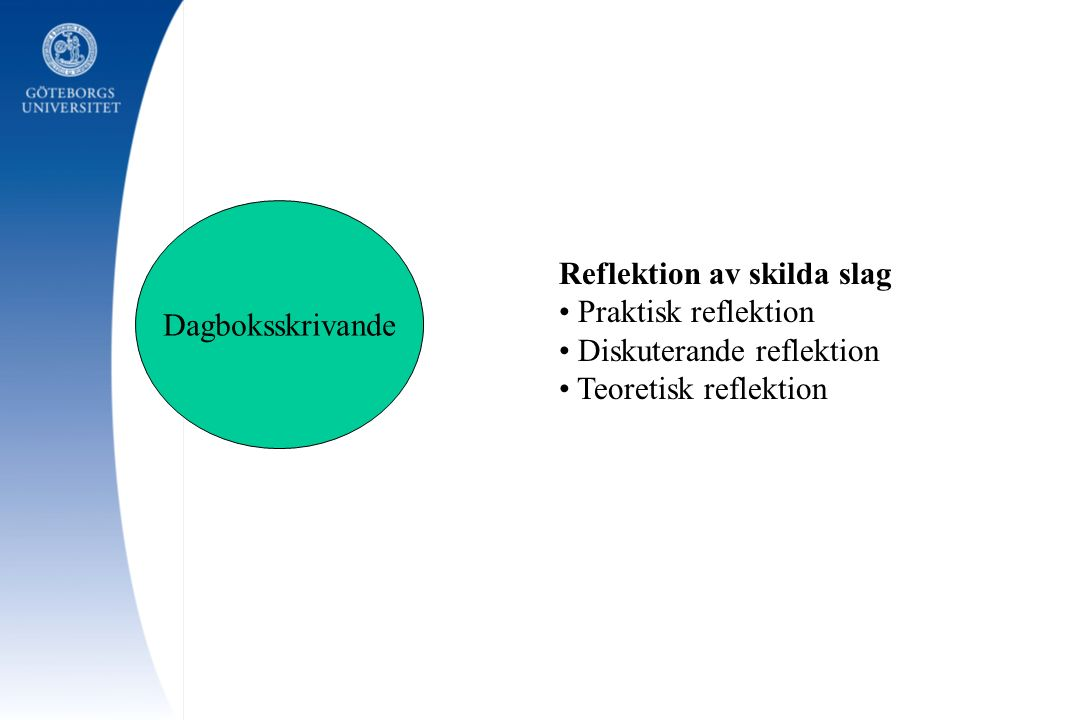 Dagboksskrivande Reflektion av skilda slag. Praktisk reflektion.