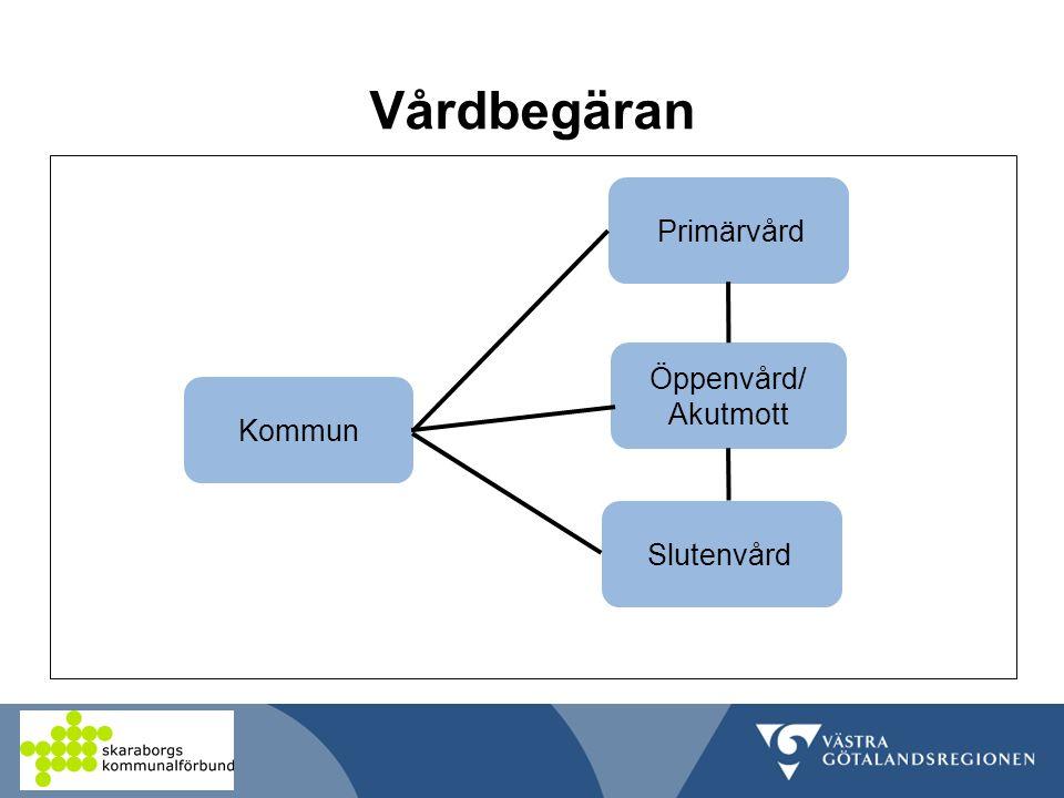 Vårdbegäran Primärvård Öppenvård/ Akutmott Kommun Slutenvård