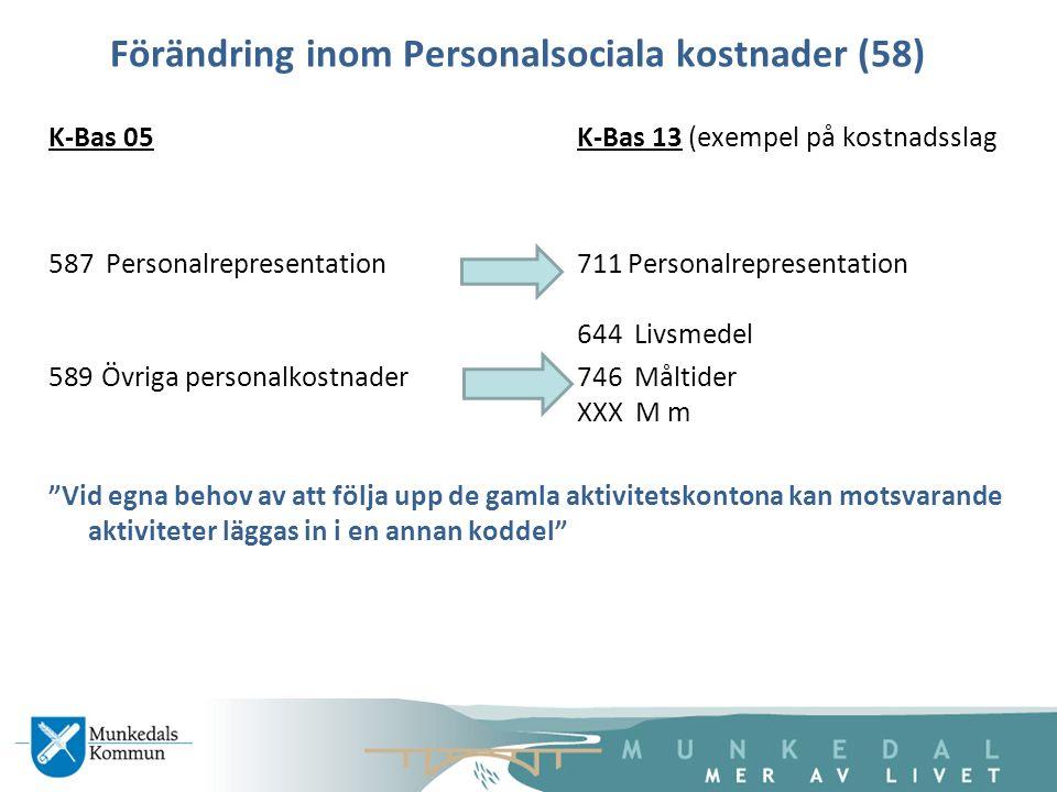 Förändring inom Personalsociala kostnader (58)