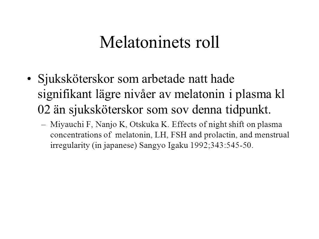 Melatoninets roll