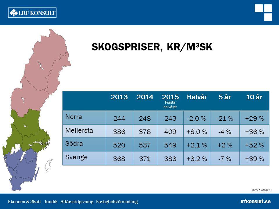 Skogspriser, kr/m³sk 2013 2014 2015 Halvår 5 år 10 år Norra 244 248