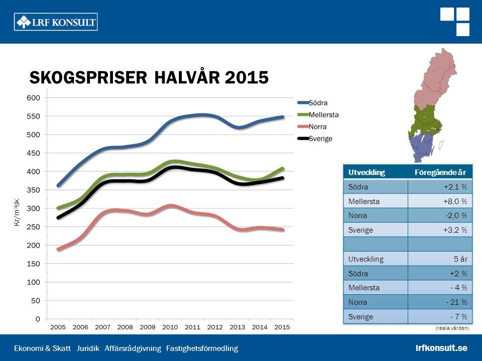 Skogspriser halvår 2015 Utveckling Föregående år Södra +2,1 %