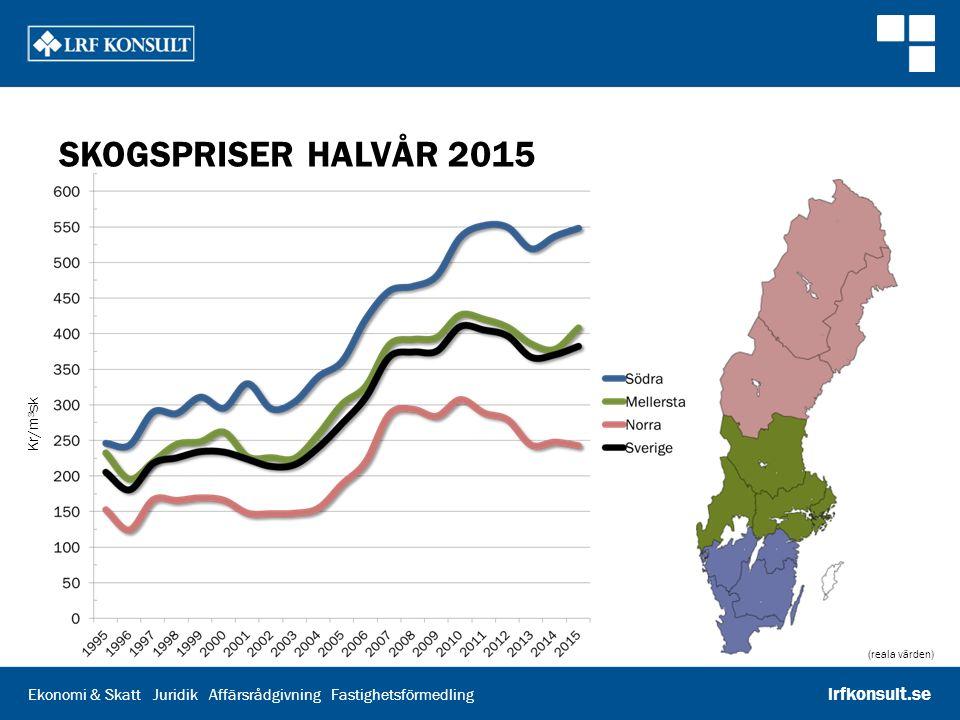 Skogspriser halvår 2015 Reala priser, kronor per skogskubikmeter