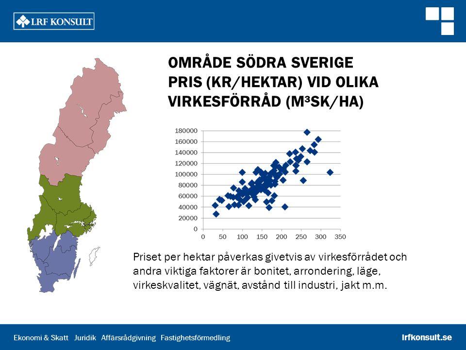 Område södra Sverige Pris (kr/hektar) vid olika virkesförråd (m³sk/ha)