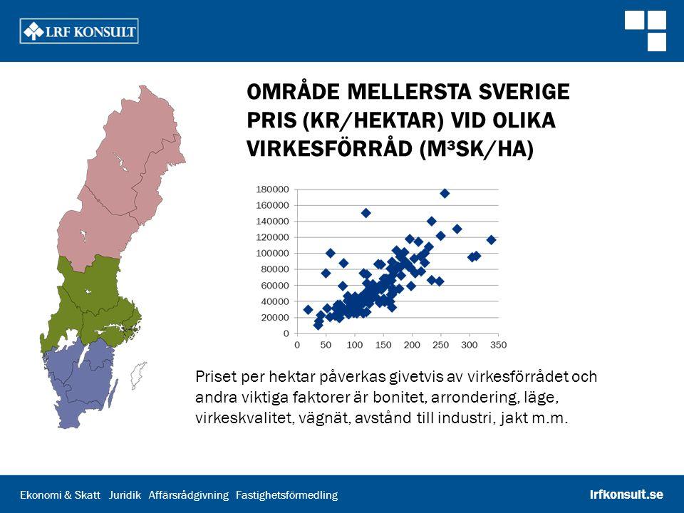 Område mellersta Sverige Pris (kr/hektar) vid olika virkesförråd (m³sk/ha)