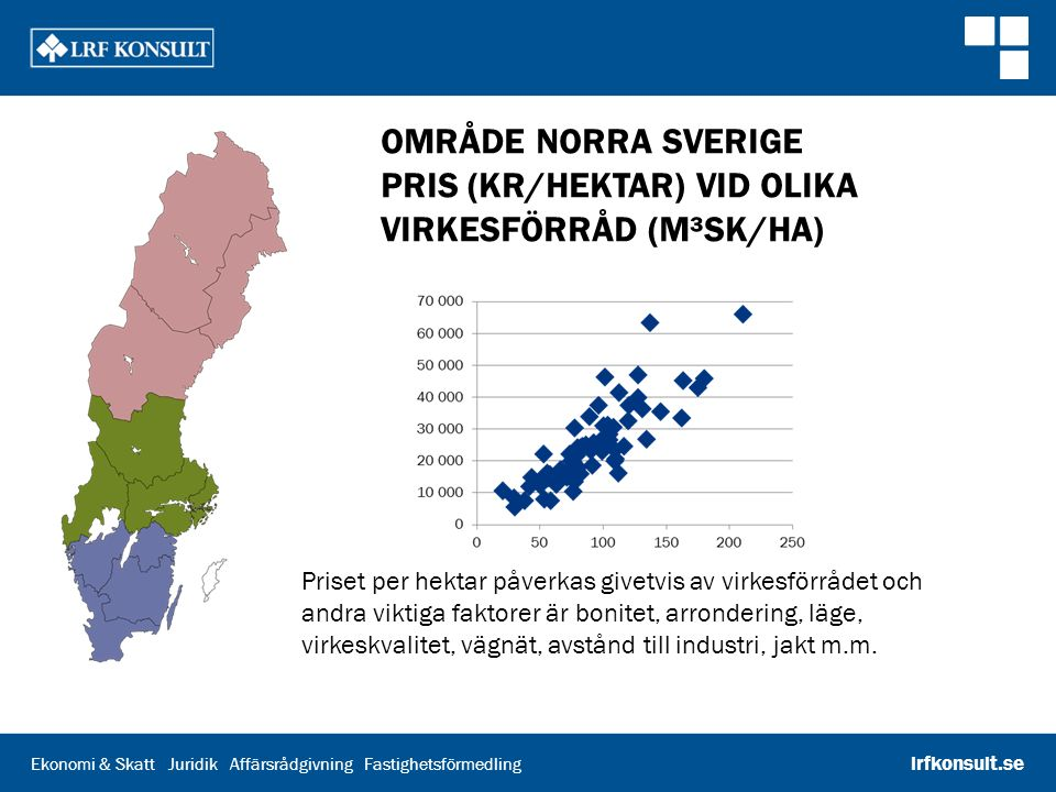 Område norra Sverige Pris (kr/hektar) vid olika virkesförråd (m³sk/ha)