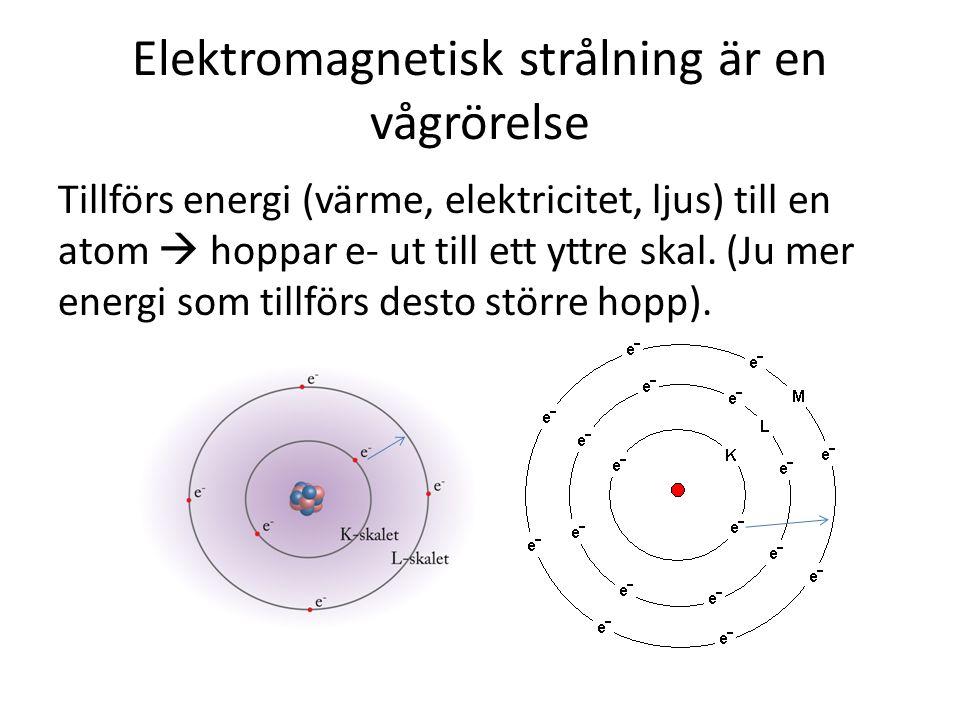 Elektromagnetisk strålning är en vågrörelse