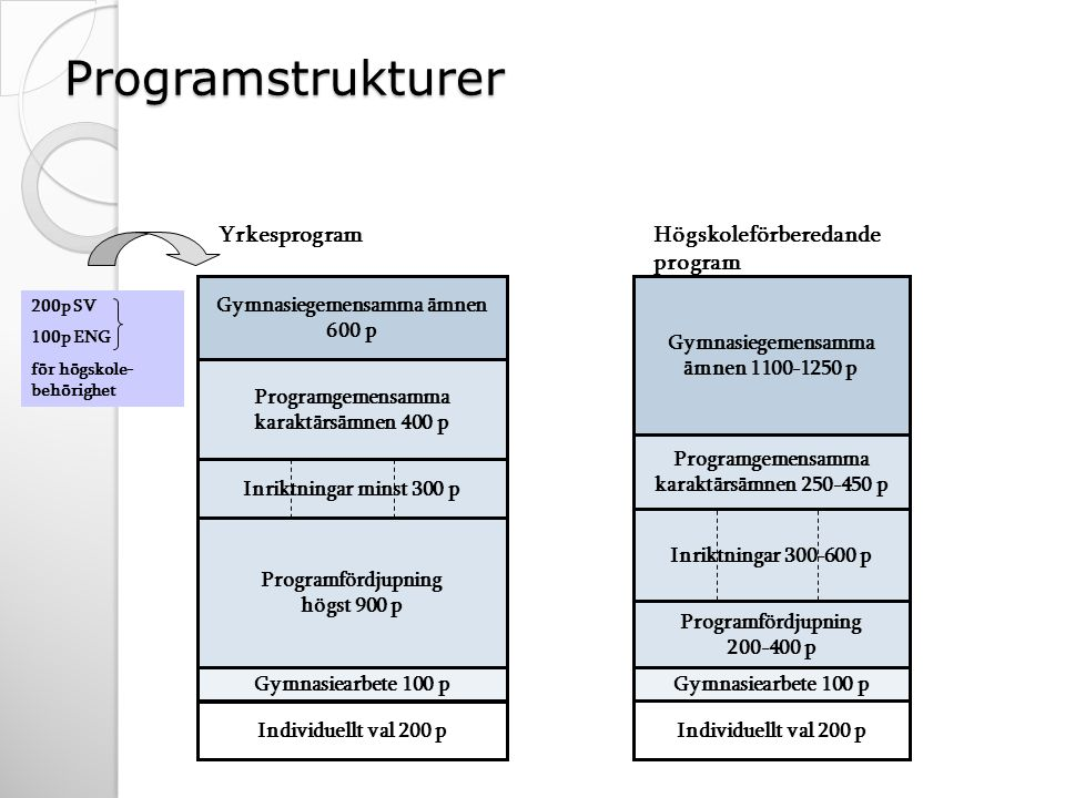 Programstrukturer Yrkesprogram Högskoleförberedande program