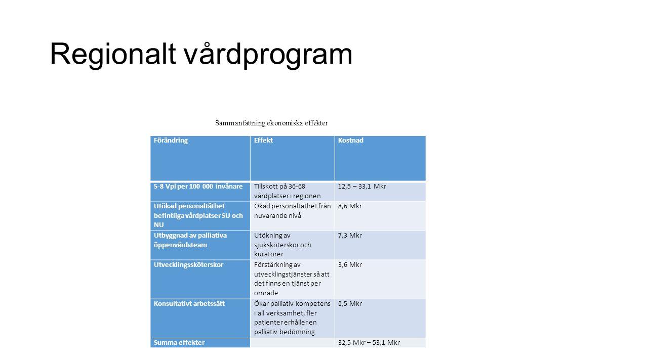 Regionalt vårdprogram