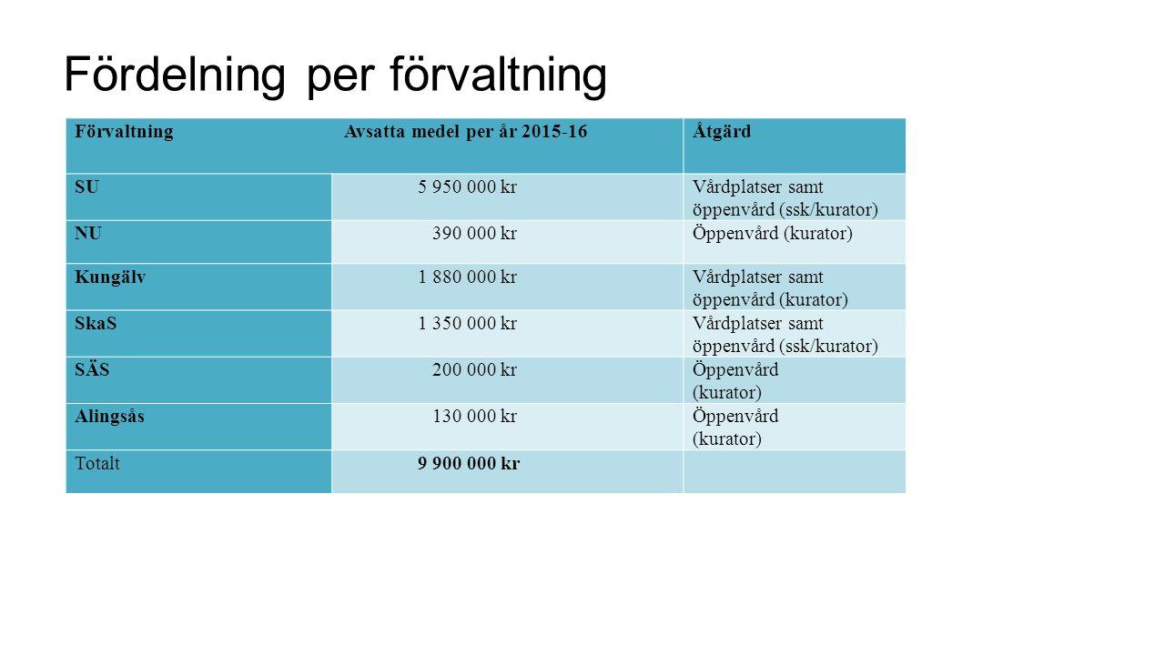 Fördelning per förvaltning