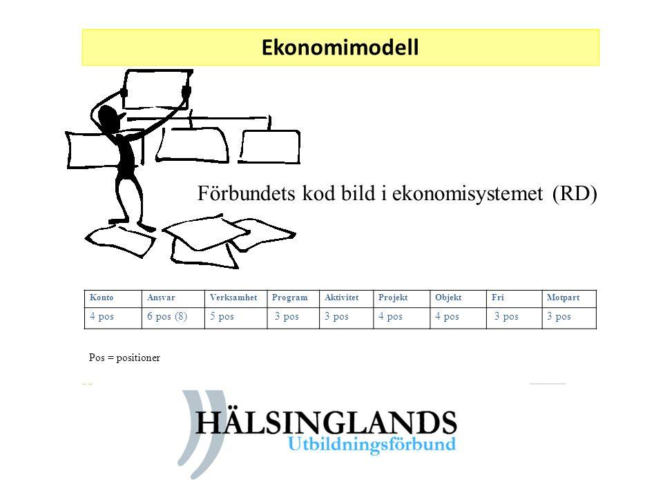 Ekonomimodell Förbundets kod bild i ekonomisystemet (RD)