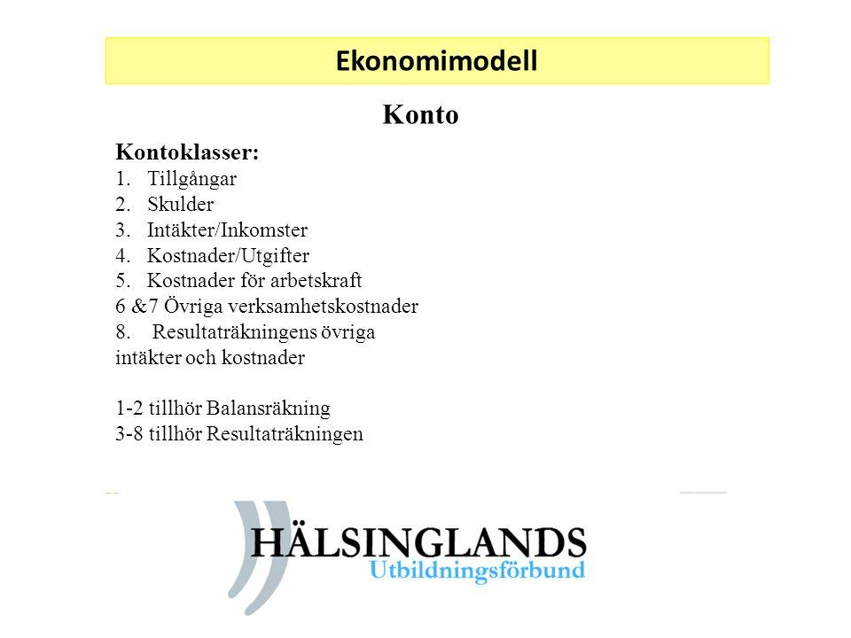 Ekonomimodell Konto Kontoklasser: Tillgångar Skulder