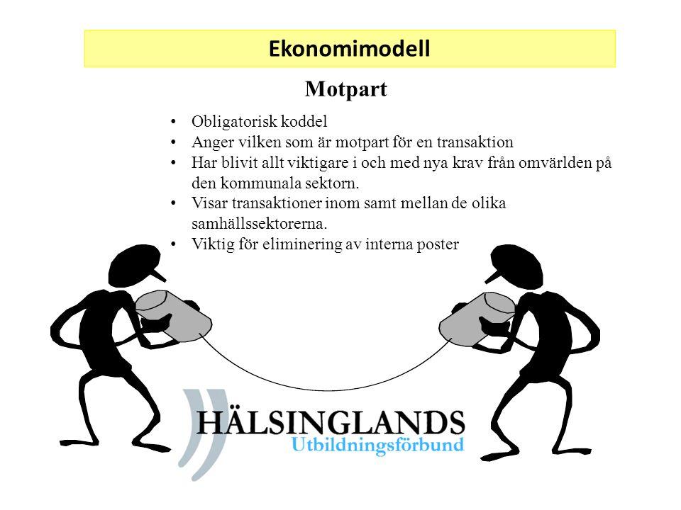 Ekonomimodell Motpart Obligatorisk koddel